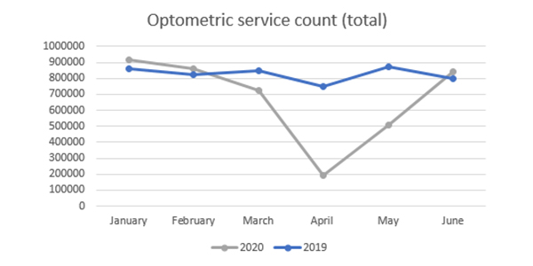 One million fewer general optometric services during peak COVID period, and overall 6% drop in services and income in 2019-2020