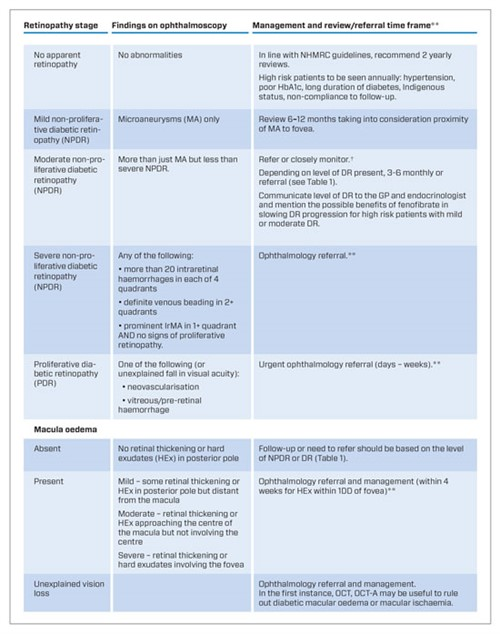 Pharma -ONLINE-DR-Guidelines -Table -2