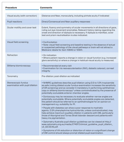 Pharma -ONLINE-DR-Guidelines -Table -3