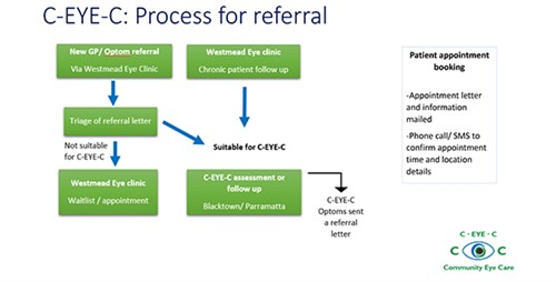 CEYEC - Process for referral - online