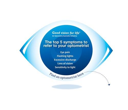 Eye graphic 5 symptoms