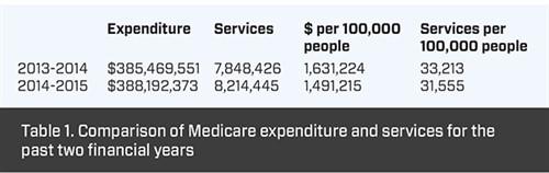 Medicare statistics - Table 1