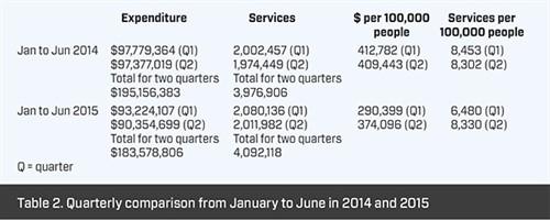 Medicare statistics - Table 2