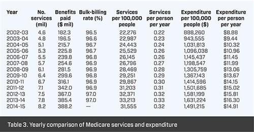 Medicare statistics - Table 3
