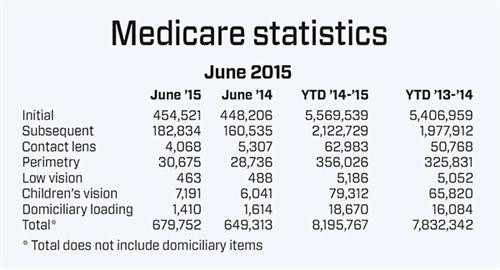 Medicare statistics - Table 4
