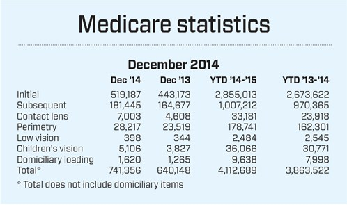 Medicare table from March 2015 AO